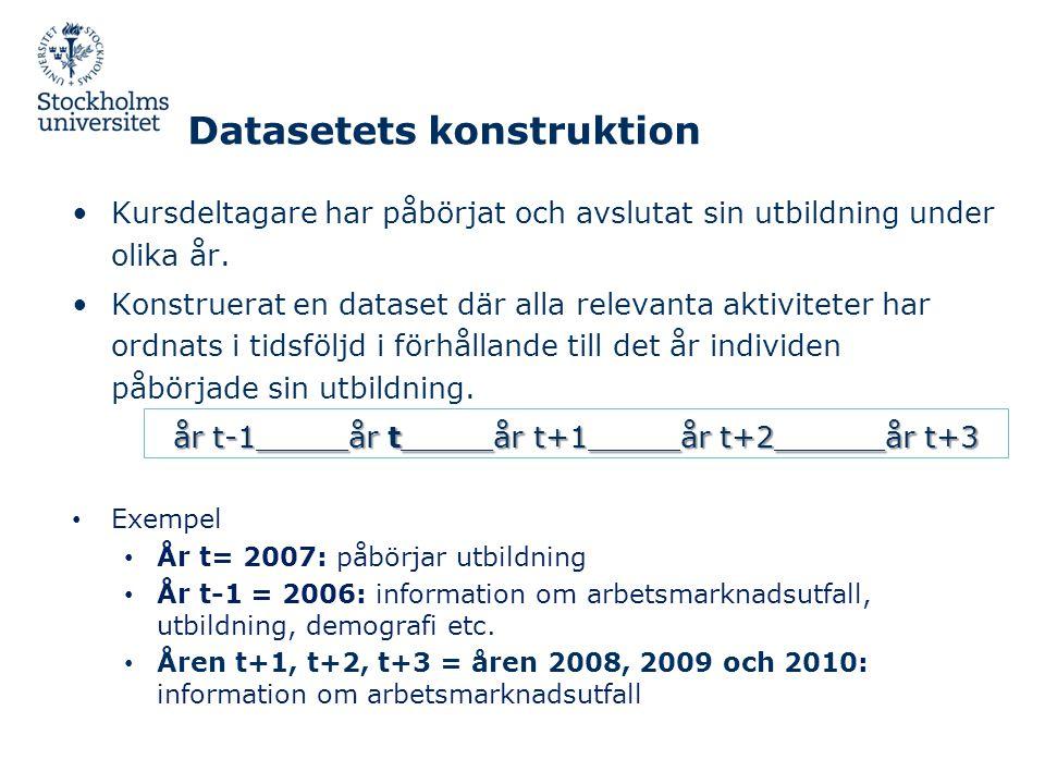Datasetets konstruktion •Kursdeltagare har påbörjat och avslutat sin utbildning under olika år. •Konstruerat en dataset där alla relevanta aktiviteter