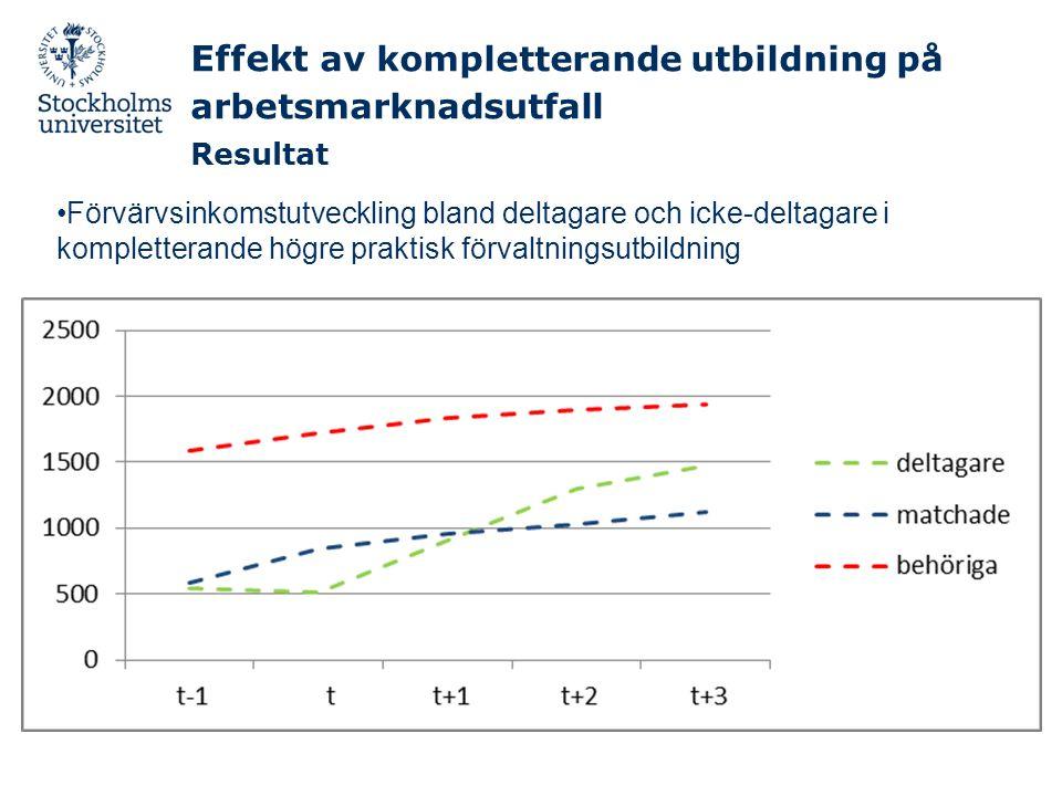 Effekt av kompletterande utbildning på arbetsmarknadsutfall Resultat •Förvärvsinkomstutveckling bland deltagare och icke-deltagare i kompletterande högre praktisk förvaltningsutbildning
