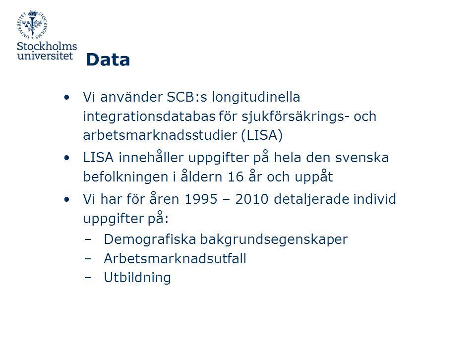 Data •Vi använder SCB:s longitudinella integrationsdatabas för sjukförsäkrings- och arbetsmarknadsstudier (LISA) •LISA innehåller uppgifter på hela den svenska befolkningen i åldern 16 år och uppåt •Vi har för åren 1995 – 2010 detaljerade individ uppgifter på: –Demografiska bakgrundsegenskaper –Arbetsmarknadsutfall –Utbildning