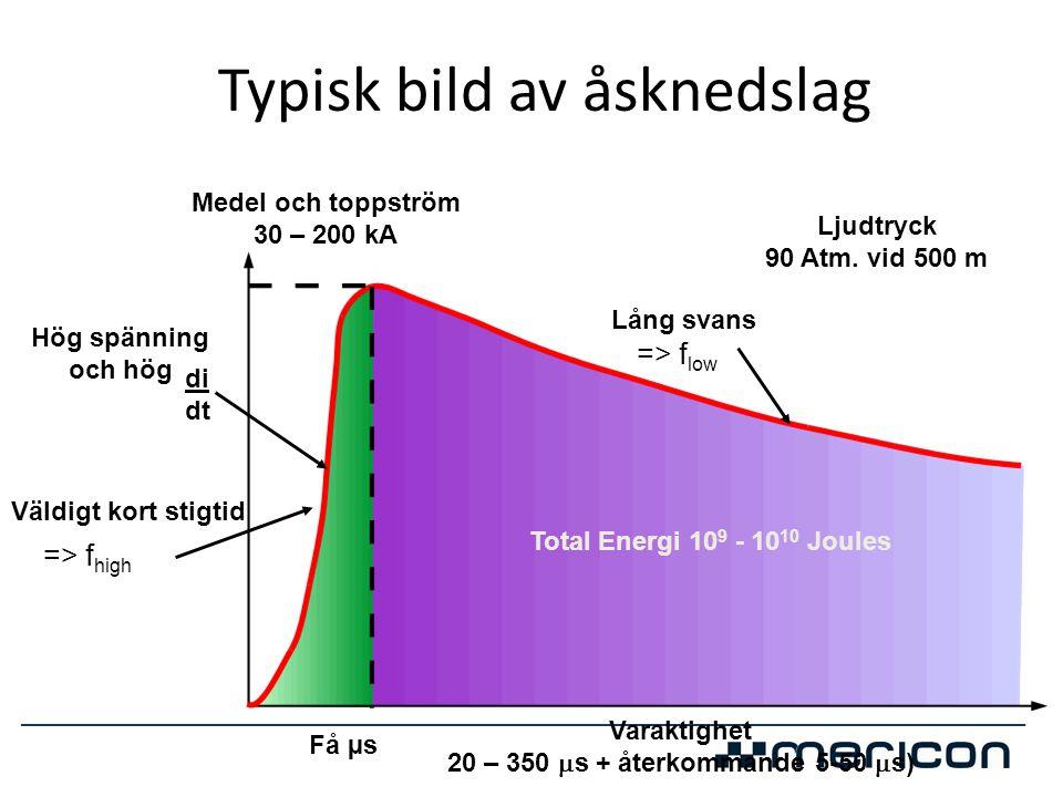 Typisk bild av åsknedslag Hög spänning och hög di dt Väldigt kort stigtid => f high Lång svans => f low Få µs Total Energi 10 9 - 10 10 Joules Ljudtry