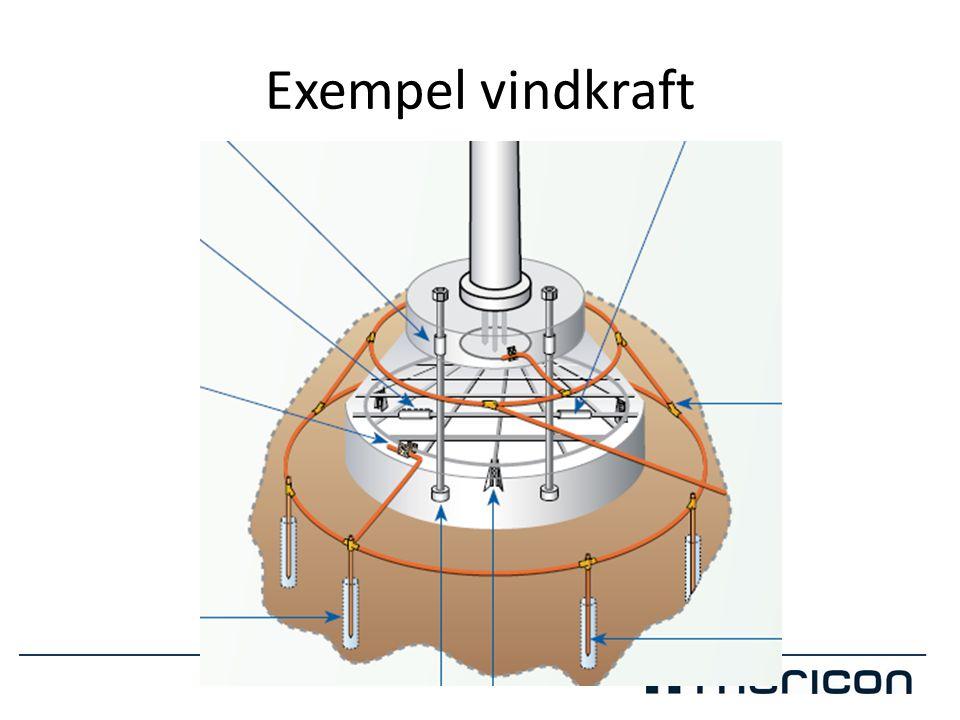 Exempel vindkraft