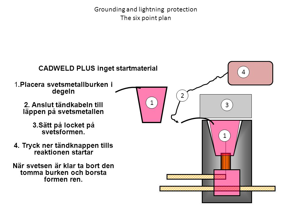Grounding and lightning protection The six point plan CADWELD PLUS inget startmaterial 1.Placera svetsmetallburken i degeln 2. Anslut tändkabeln till
