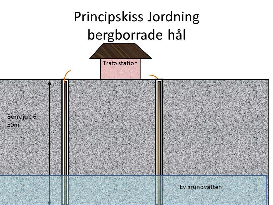 Principskiss Jordning bergborrade hål Borrdjup 6- 50m Ev grundvatten Trafo station