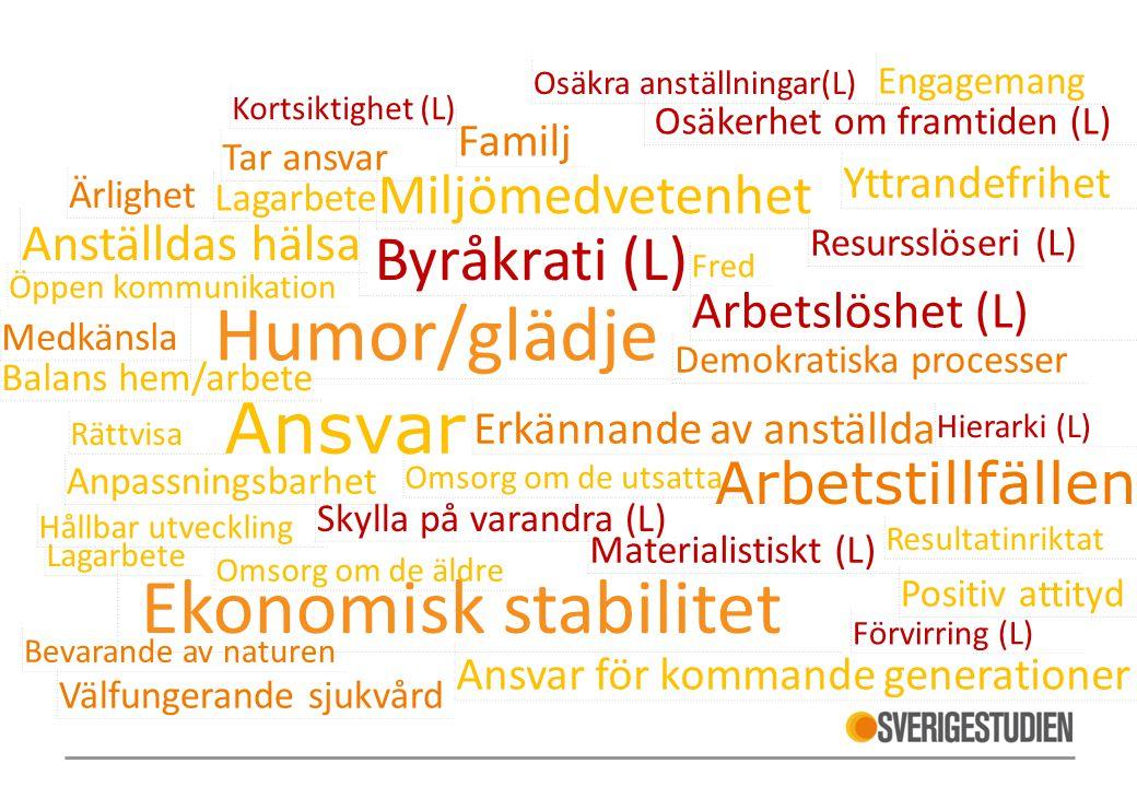 Humor/glädje Ansvar Ekonomisk stabilitet Byråkrati (L) Arbetstillfällen Arbetslöshet (L) Anställdas hälsa Familj Ansvar för kommande generationer Yttr
