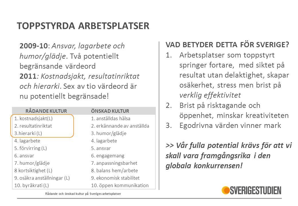 TOPPSTYRDA ARBETSPLATSER 2009-10: Ansvar, lagarbete och humor/glädje. Två potentiellt begränsande värdeord 2011: Kostnadsjakt, resultatinriktat och hi