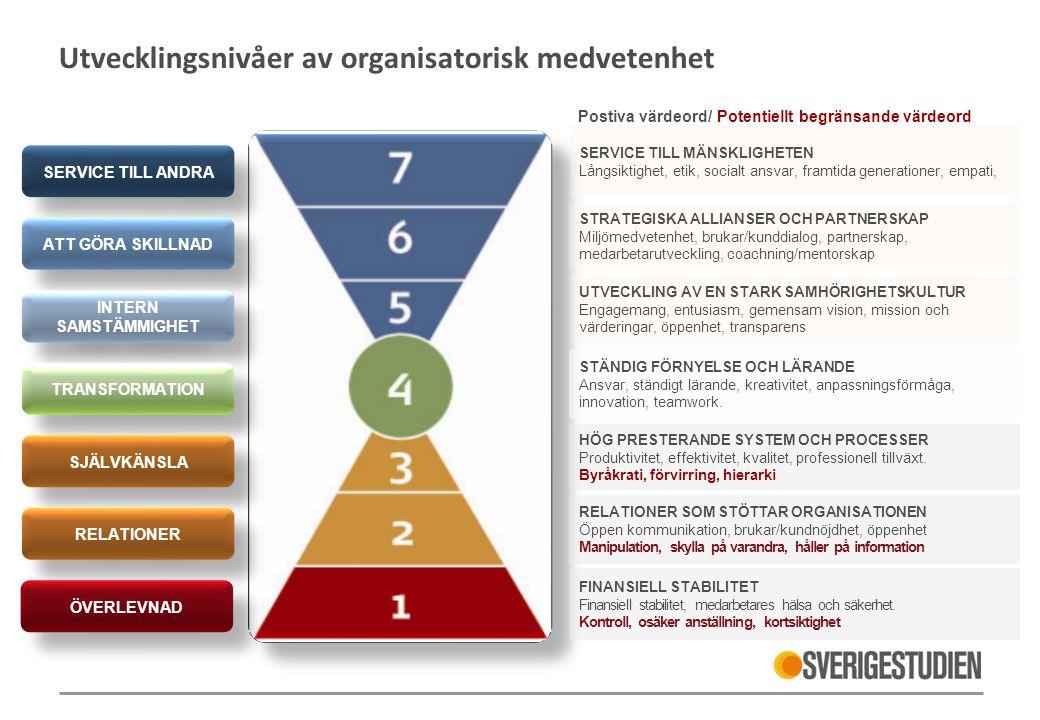 Utvecklingsnivåer av organisatorisk medvetenhet Postiva värdeord/ Potentiellt begränsande värdeord FINANSIELL STABILITET Finansiell stabilitet, medarb