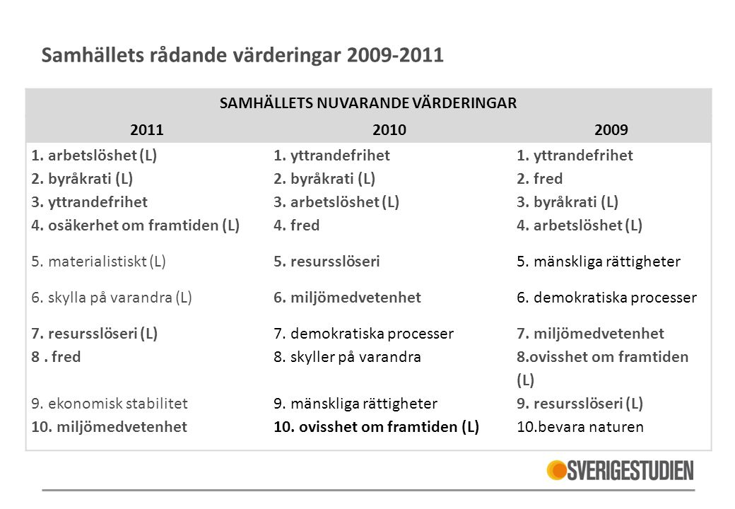 Samhällets rådande värderingar 2009-2011 SAMHÄLLETS NUVARANDE VÄRDERINGAR 201120102009 1. arbetslöshet (L)1. yttrandefrihet 2. byråkrati (L) 2. fred 3