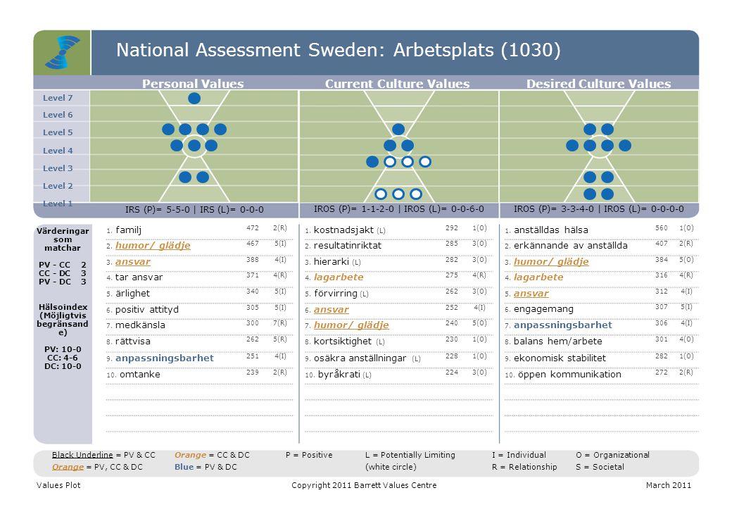 National Assessment Sweden: Arbetsplats (1030) Level 7 Level 6 Level 5 Level 4 Level 3 Level 2 Level 1 Personal ValuesCurrent Culture ValuesDesired Cu