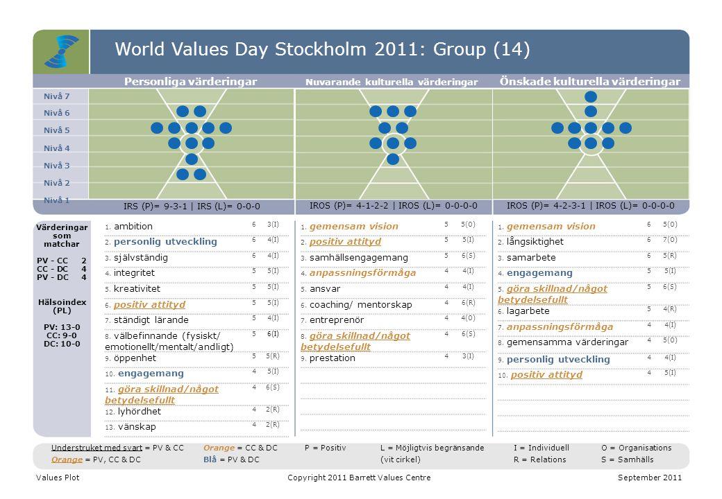 World Values Day Stockholm 2011: Group (14) Nivå 7 Nivå 6 Nivå 5 Nivå 4 Nivå 3 Nivå 2 Nivå 1 Personliga värderingar Nuvarande kulturella värderingar Ö