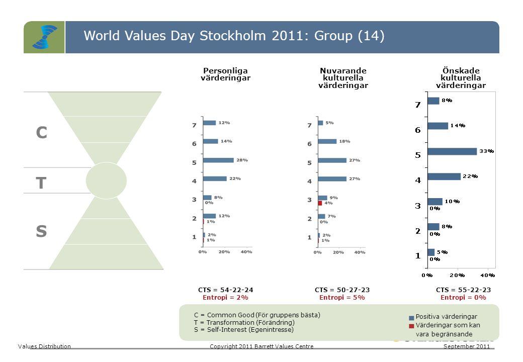 World Values Day Stockholm 2011: Group (14) C T S Values DistributionCopyright 2011 Barrett Values CentreSeptember 2011 C = Common Good (För gruppens