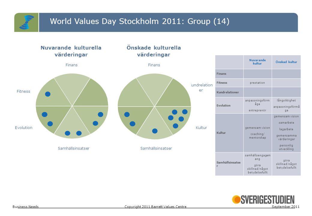 World Values Day Stockholm 2011: Group (14) Nuvarande kulturella värderingar Önskade kulturella värderingar Finans Fitness Kundrelation er EvolutionKu