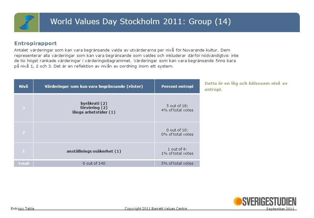 World Values Day Stockholm 2011: Group (14) Entropy TableCopyright 2011 Barrett Values Centre September 2011 NivåVärderingar som kan vara begränsande