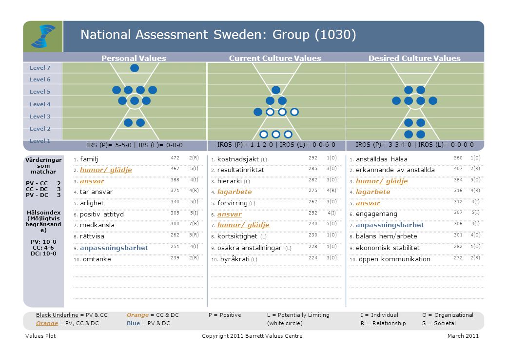 National Assessment Sweden: Group (1030) Level 7 Level 6 Level 5 Level 4 Level 3 Level 2 Level 1 Personal ValuesCurrent Culture ValuesDesired Culture Values IRS (P)= 5-5-0 | IRS (L)= 0-0-0 IROS (P)= 1-1-2-0 | IROS (L)= 0-0-6-0IROS (P)= 3-3-4-0 | IROS (L)= 0-0-0-0 Värderingar som matchar PV - CC2 CC - DC3 PV - DC3 Hälsoindex (Möjligtvis begränsand e) PV: 10-0 CC: 4-6 DC: 10-0 1.