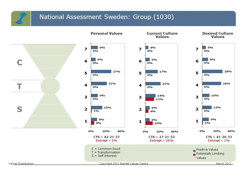 National Assessment Sweden: Group (1030) C T S Values DistributionCopyright 2011 Barrett Values CentreMarch 2011 C = Common Good T = Transformation S = Self-Interest Positive Values Potentially Limiting Values CTS = 42-21-37 Entropi = 5% CTS = 27-21-52 Entropi = 26% CTS = 41-26-33 Entropi = 1% Personal ValuesCurrent Culture Values Desired Culture Values