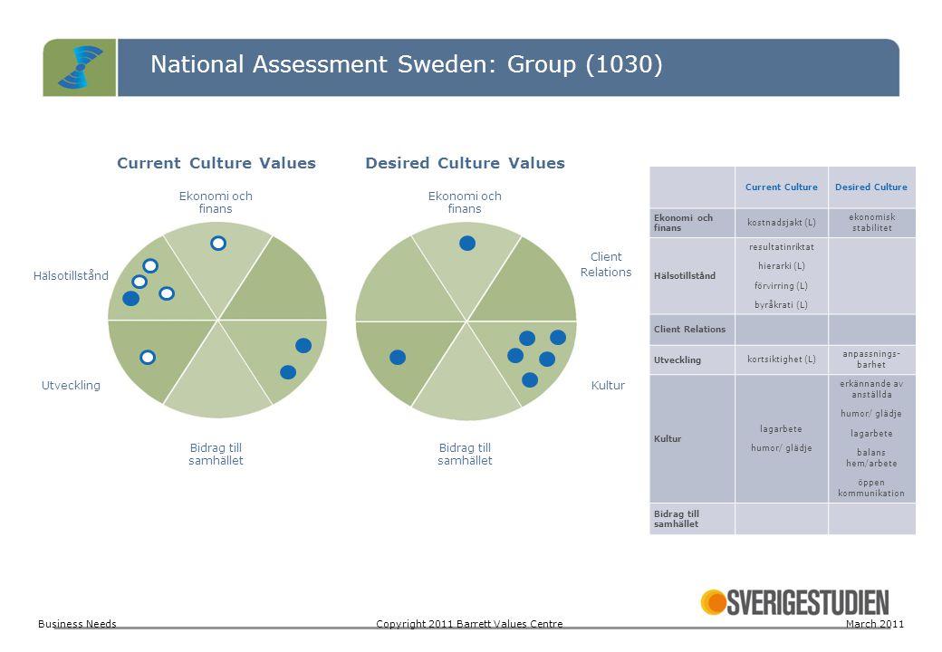 National Assessment Sweden: Group (1030) Current Culture ValuesDesired Culture Values Ekonomi och finans Hälsotillstånd Client Relations UtvecklingKul