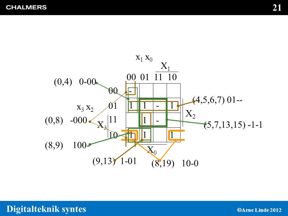 21 Digitalteknik syntes  Arne Linde 2012 - 11-1 1- 111 X3X3 x 3 x 2 00 01 11 10 00011110 X2X2 X1X1 X0X0 x 1 x 0 (5,7,13,15) -1-1 (4,5,6,7) 01-- (9,13) 1-01 (8,19) 10-0 (8,9) 100- (0,8) -000 (0,4) 0-00