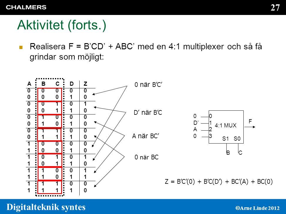 27 Digitalteknik syntes  Arne Linde 2012 Aktivitet (forts.)  Realisera F = B'CD' + ABC' med en 4:1 multiplexer och så få grindar som möjligt: ABCDZ00000000100010100110010000101001100011101000010010101011011011001110111110011110ABCDZ00000000100010100110010000101001100011101000010010101011011011001110111110011110 0 när B'C' D' när B'C A när BC' 0 när BC Z = B'C'(0) + B'C(D') + BC'(A) + BC(0) BC S1S0 F 01230123 4:1 MUX 0 D' A 0