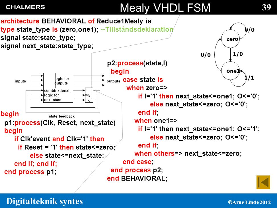 39 Digitalteknik syntes  Arne Linde 2012 Mealy VHDL FSM architecture BEHAVIORAL of Reduce1Mealy is type state_type is (zero,one1); --Tillståndsdeklaration signal state:state_type; signal next_state:state_type; begin p1:process(Clk, Reset, next_state) begin if Clk event and Clk= 1 then if Reset = 1 then state<=zero; else state<=next_state; end if; end process p1; p2:process(state,I) begin case state is when zero=> if I= 1 then next_state<=one1; O<= 0 ; else next_state<=zero; O<= 0 ; end if; when one1=> if I= 1 then next_state<=one1; O<= 1 ; else next_state<=zero; O<= 0 ; end if; when others=> next_state<=zero; end case; end process p2; end BEHAVIORAL; inputsoutputs state feedback reg combinational logic for next state logic for outputs 1/0 0/0 1/1 zero one1