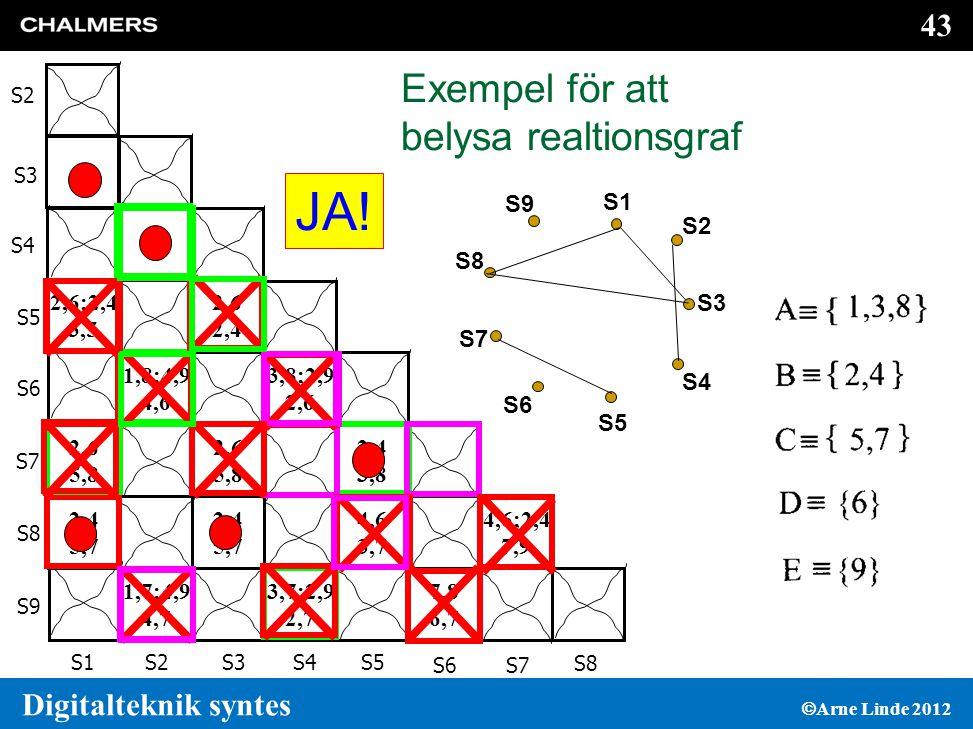 43 Digitalteknik syntes  Arne Linde 2012 Exempel för att belysa realtionsgraf S5 S6 S7 S8 S9 S1S2S3S4S5 S4 S3 S2 S6S7 S8 4,6;2,4 7,9 7,8 6,7 4,6 3,7 2,4 3,8 3,7;2,9 2,7 3,8;2,9 2,6 2,4 5,7 2,6 5,8 2,6 2,4 1,7;4,9 4,7 1,8;4,9 4,6 1,3 2,4 5,7 2,6 5,8 2,6;2,4 3,5 JA.