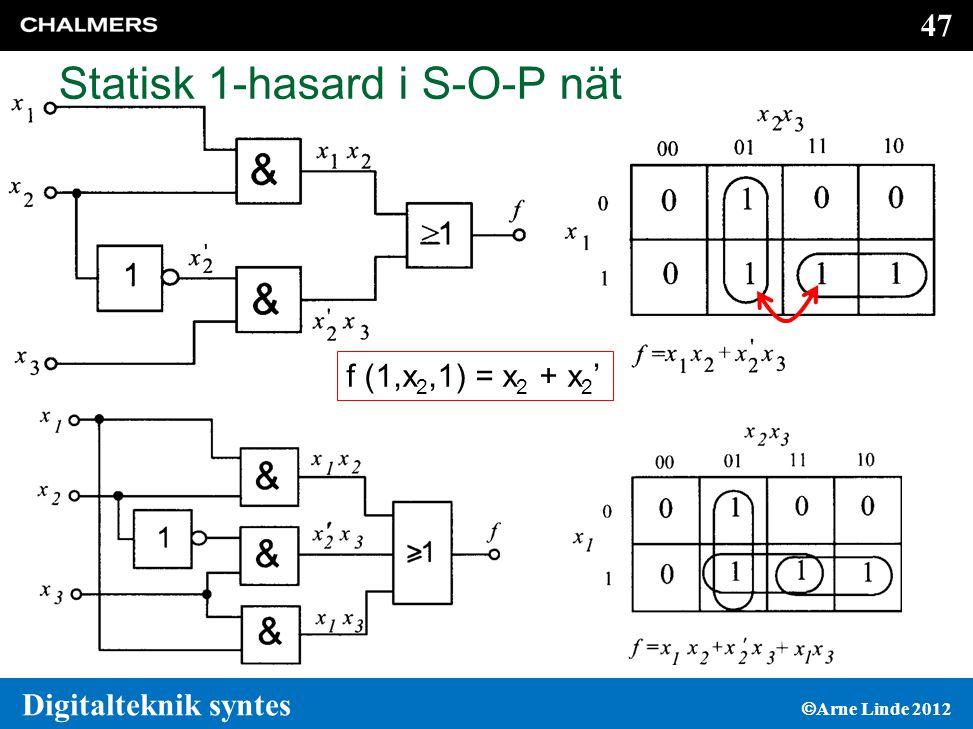 47 Digitalteknik syntes  Arne Linde 2012 Statisk 1-hasard i S-O-P nät f (1,x 2,1) = x 2 + x 2 '