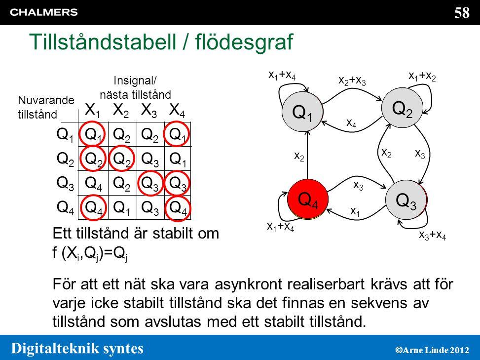 58 Digitalteknik syntes  Arne Linde 2012 Ett tillstånd är stabilt om f (X i,Q j )=Q j För att ett nät ska vara asynkront realiserbart krävs att för varje icke stabilt tillstånd ska det finnas en sekvens av tillstånd som avslutas med ett stabilt tillstånd.