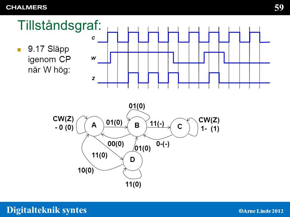 59 Digitalteknik syntes  Arne Linde 2012 Tillståndsgraf:  9.17 Släpp igenom CP när W hög: c w z A CW(Z) - 0 (0) 01(0) B 11(-) 00(0) CW(Z) 1- (1) C 0-(-) D 11(0) 01(0) 10(0)