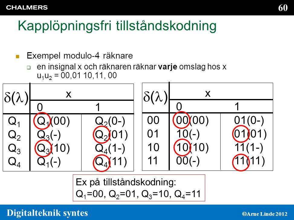 60 Digitalteknik syntes  Arne Linde 2012 Kapplöpningsfri tillståndskodning  Exempel modulo-4 räknare  en insignal x och räknaren räknar varje omslag hos x u 1 u 2 = 00,01 10,11, 00 x 0 1 Q 1 Q 1 (00) Q 2 (0-) Q 2 Q 3 (-) Q 2 (01) Q 3 Q 3 (10) Q 4 (1-) Q 4 Q 1 (-) Q 4 (11) ()() Ex på tillståndskodning: Q 1 =00, Q 2 =01, Q 3 =10, Q 4 =11 x 0 1 00 00(00) 01(0-) 01 10(-)01(01) 10 10(10) 11(1-) 11 00(-) 11(11) ()()
