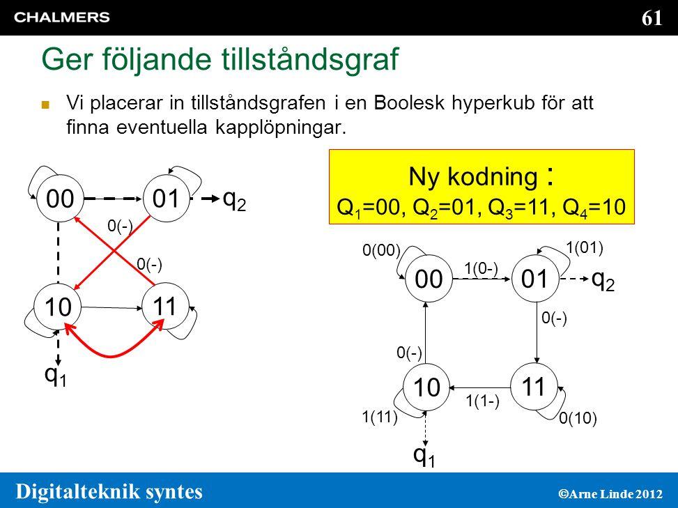 61 Digitalteknik syntes  Arne Linde 2012 Ger följande tillståndsgraf  Vi placerar in tillståndsgrafen i en Boolesk hyperkub för att finna eventuella kapplöpningar.