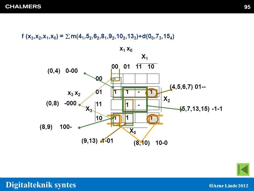 95 Digitalteknik syntes  Arne Linde 2012 95 - 11-1 1- 111 X3X3 x 3 x 2 00 01 11 10 00011110 X2X2 X1X1 X0X0 x 1 x 0 (5,7,13,15) -1-1 (4,5,6,7) 01-- (9,13) 1-01 (8,10) 10-0 (8,9) 100- (0,8) -000 (0,4) 0-00 f (x 3,x 2,x 1,x 0 ) =  m(4 1,5 2,6 2,8 1,9 2,10 2,13 3 )+d(0 0,7 3,15 4 ) 95