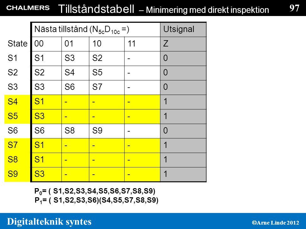 97 Digitalteknik syntes  Arne Linde 2012 Tillståndstabell – Minimering med direkt inspektion Nästa tillstånd (N 5c D 10c =)Utsignal State 00011011Z S1 S3S2-0 S4S5-0 S3 S6S7-0 S4 S1---1 S5 S3---1 S6 S8S9-0 S7 S1---1 S8 S1---1 S9 S3---1 P 0 = ( S1,S2,S3,S4,S5,S6,S7,S8,S9) Nästa tillstånd (N 5c D 10c =)Utsignal State 00011011Z S1 S3S2-0 S4S5-0 S3 S6S7-0 S4 S1---1 S5 S3---1 S6 S8S9-0 S7 S1---1 S8 S1---1 S9 S3---1 P 1 = ( S1,S2,S3,S6)(S4,S5,S7,S8,S9)