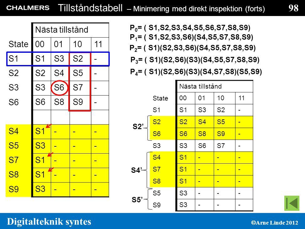 98 Digitalteknik syntes  Arne Linde 2012 Tillståndstabell – Minimering med direkt inspektion (forts) Nästa tillstånd State 00011011 S1 S3S2- S4S5- S3 S6S7- S6 S8S9- S4 S1--- S5 S3--- S7 S1--- S8 S1--- S9 S3--- P 0 = ( S1,S2,S3,S4,S5,S6,S7,S8,S9) P 1 = ( S1,S2,S3,S6)(S4,S5,S7,S8,S9) P 2 = ( S1)(S2,S3,S6)(S4,S5,S7,S8,S9) P 3 = ( S1)(S2,S6)(S3)(S4,S5,S7,S8,S9) P 4 = ( S1)(S2,S6)(S3)(S4,S7,S8)(S5,S9) Nästa tillstånd State 00011011 S1 S3S2- S4S5- S6 S8S9- S3 S6S7- S4 S1--- S7 S1--- S8 S1--- S5 S3--- S9 S3--- S2' S4' S5'