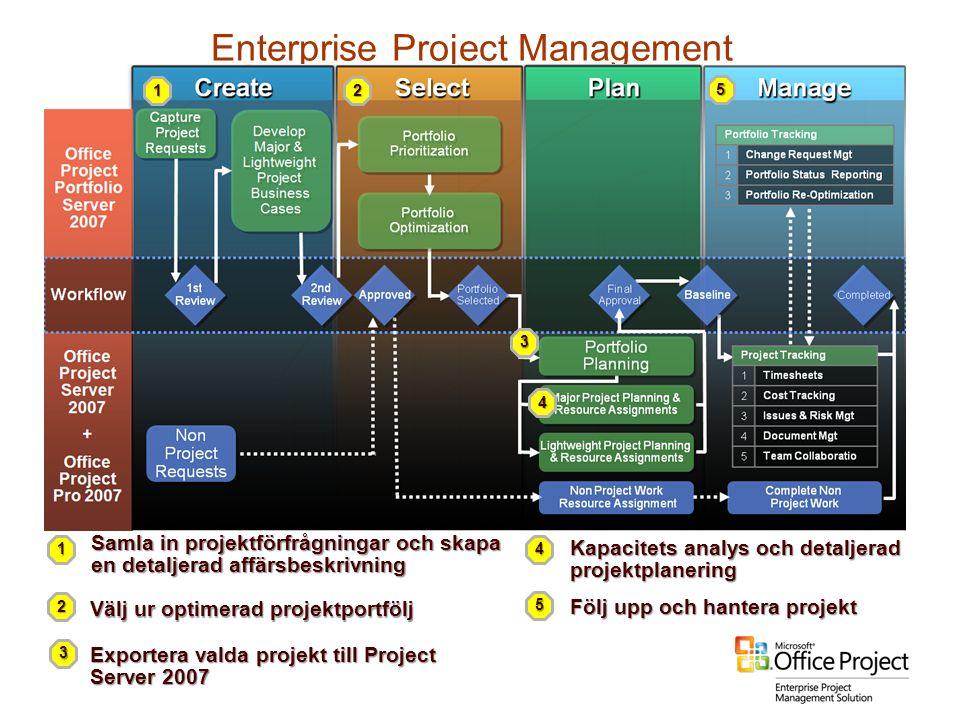 Enterprise Project Management 1 Samla in projektförfrågningar och skapa en detaljerad affärsbeskrivning Välj ur optimerad projektportfölj Exportera va
