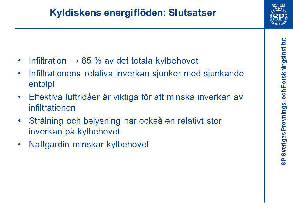 SP Sveriges Provnings- och Forskningsinstitut Kyldiskens energiflöden: Slutsatser •Infiltration → 65 % av det totala kylbehovet •Infiltrationens relat