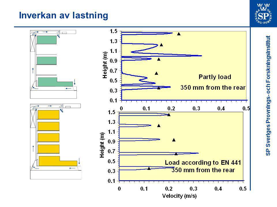 SP Sveriges Provnings- och Forskningsinstitut Inverkan av lastning