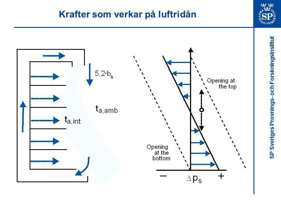 SP Sveriges Provnings- och Forskningsinstitut Krafter som verkar på luftridån