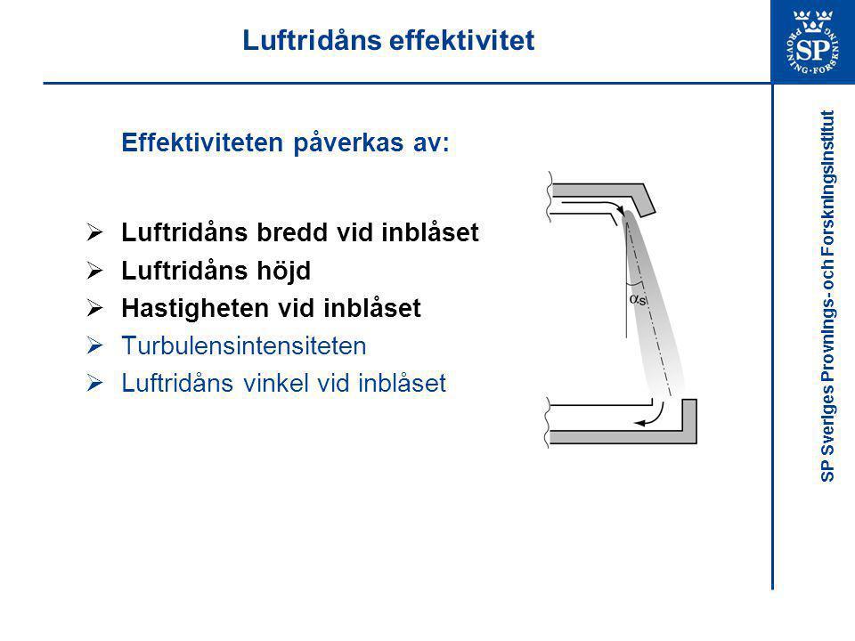 SP Sveriges Provnings- och Forskningsinstitut Luftridåns effektivitet Effektiviteten påverkas av:  Luftridåns bredd vid inblåset  Luftridåns höjd 
