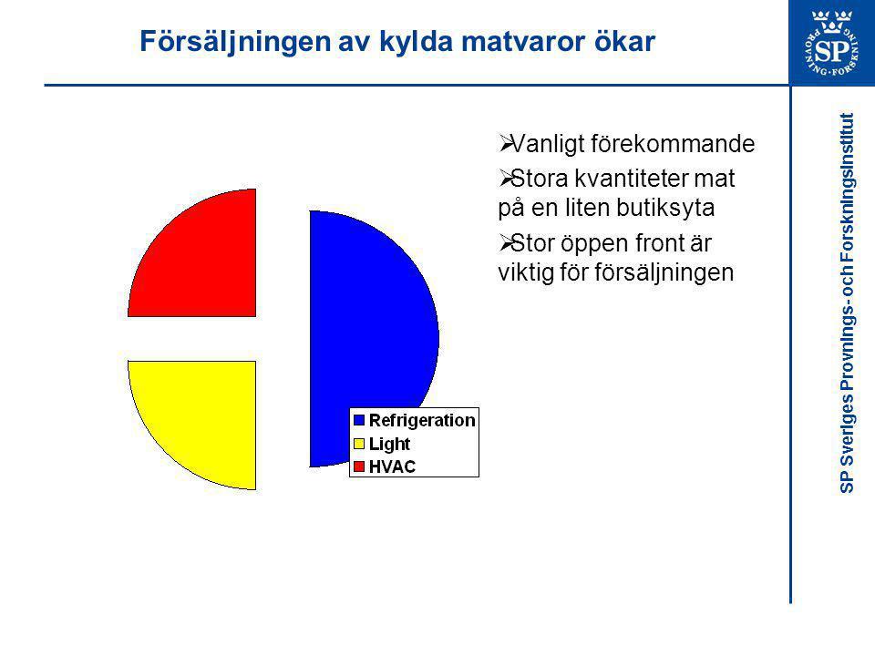 SP Sveriges Provnings- och Forskningsinstitut Försäljningen av kylda matvaror ökar  Vanligt förekommande  Stora kvantiteter mat på en liten butiksyt