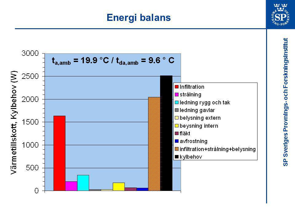 SP Sveriges Provnings- och Forskningsinstitut Energi balans