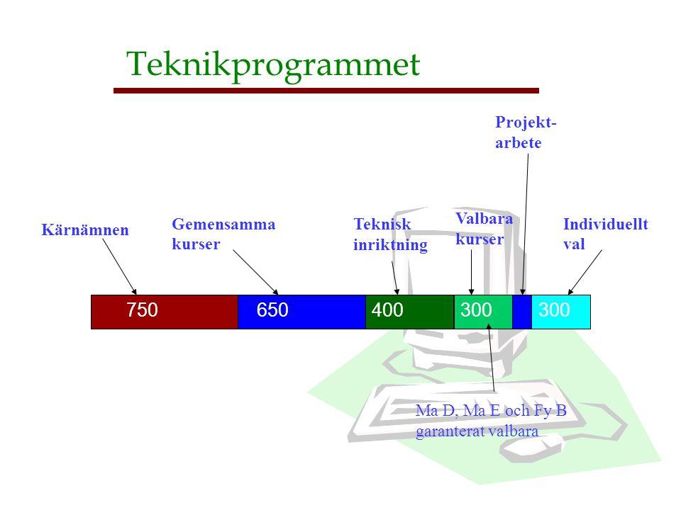 Teknikprogrammet 750 650 400 300 300 Teknisk inriktning Kärnämnen Gemensamma kurser Valbara kurser Individuellt val Projekt- arbete Ma D, Ma E och Fy