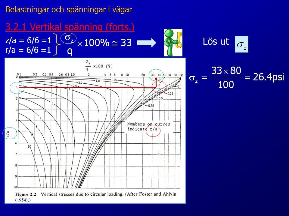 3.2.1 Vertikal spänning (forts.) z/a = 6/6 =1 r/a = 6/6 =1 Belastningar och spänningar i vägar Lös ut