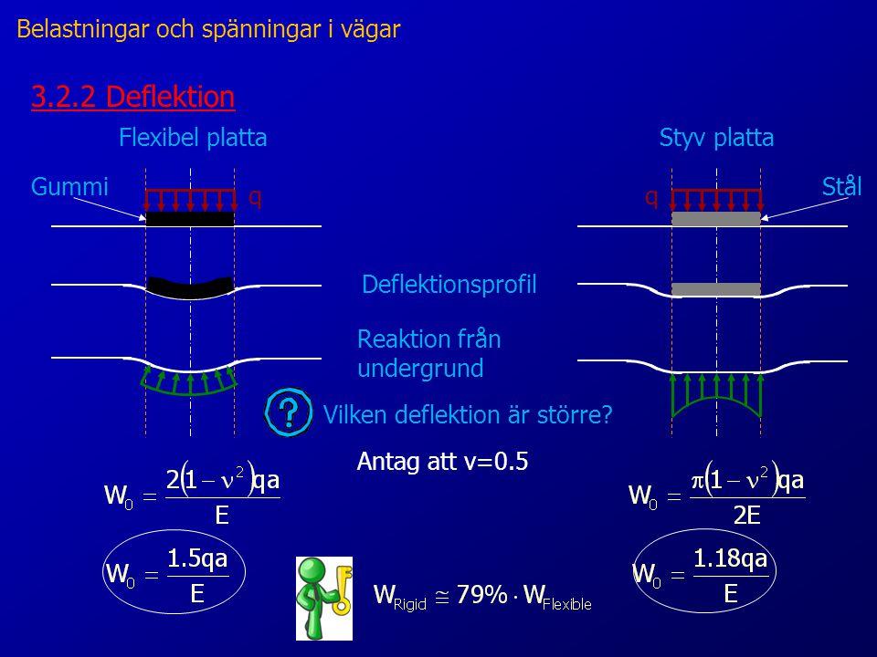 Deflektionsprofil 3.2.2 Deflektion Flexibel plattaStyv platta qq GummiStål Reaktion från undergrund Vilken deflektion är större.