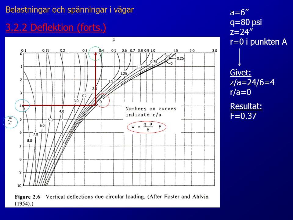 3.2.2 Deflektion (forts.) Givet: z/a=24/6=4 r/a=0 Resultat: F=0.37 Belastningar och spänningar i vägar a=6'' q=80 psi z=24'' r=0 i punkten A