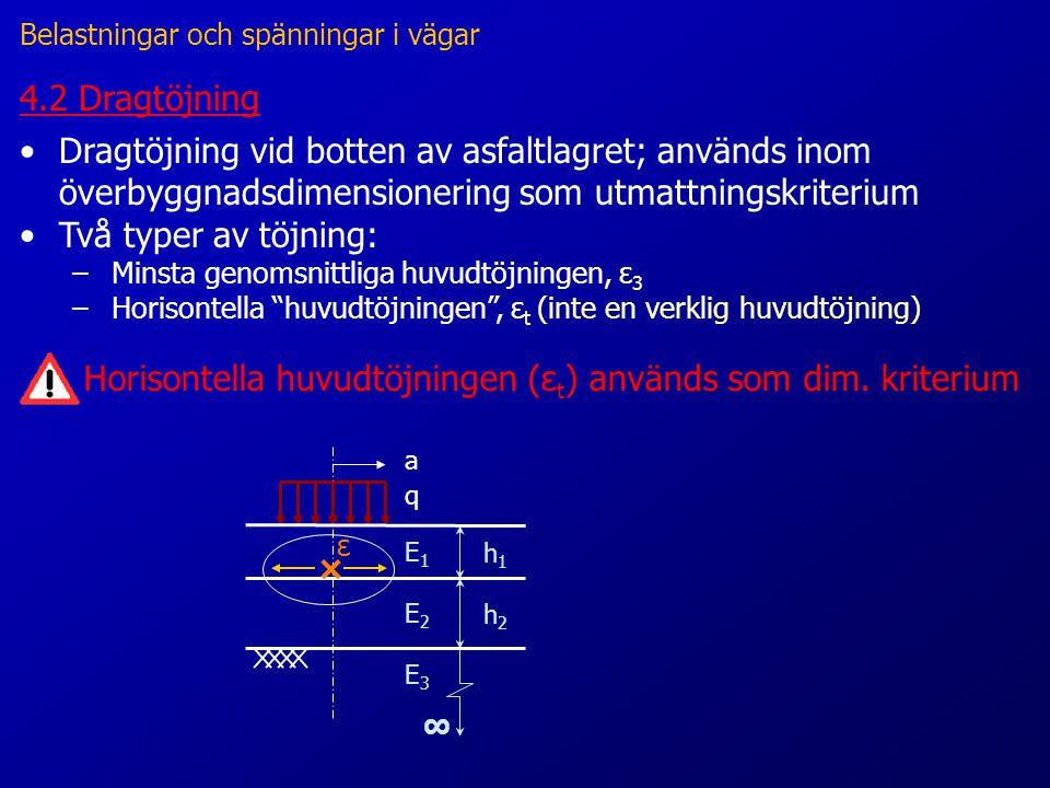 4.2 Dragtöjning Horisontella huvudtöjningen (ε t ) används som dim.