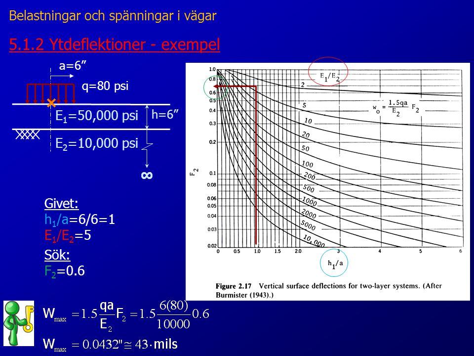 5.1.2 Ytdeflektioner - exempel a=6 q=80 psi ∞ h=6 E 1 =50,000 psi E 2 =10,000 psi Givet: h 1 /a=6/6=1 E 1 /E 2 =5 Sök: F 2 =0.6 Belastningar och spänningar i vägar