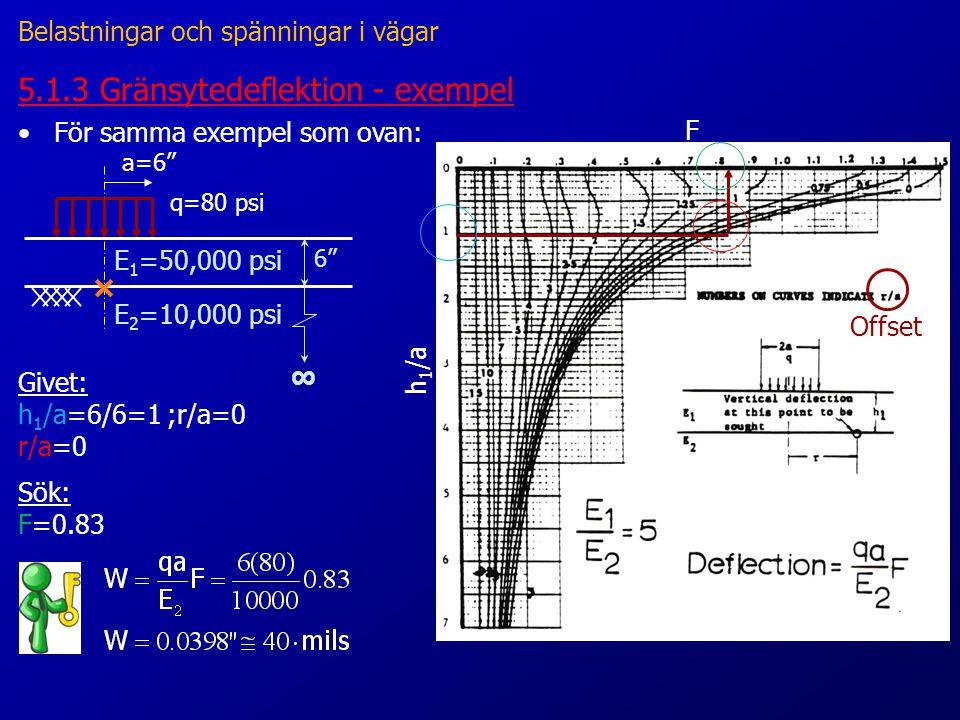 5.1.3 Gränsytedeflektion - exempel F h 1 /a Offset a=6 q=80 psi ∞ 6 E 1 =50,000 psi E 2 =10,000 psi Givet: h 1 /a=6/6=1 ;r/a=0 r/a=0 Sök: F=0.83 •För samma exempel som ovan: Belastningar och spänningar i vägar