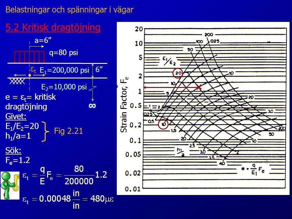 5.2 Kritisk dragtöjning a=6 q=80 psi ∞ 6 E 1 =200,000 psi E 2 =10,000 psi e = ε t = kritisk dragtöjning Givet: E 1 /E 2 =20 h 1 /a=1 Fig 2.21 Sök: F e =1.2 εtεt Strain Factor, F e Belastningar och spänningar i vägar