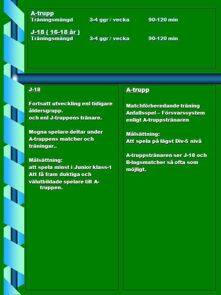 A-trupp Träningsmängd3-4 ggr / vecka90-120 min J-18 ( 16-18 år ) Träningsmängd3-4 ggr / vecka90-120 min J-18 Fortsatt utveckling enl tidigare åldersgr