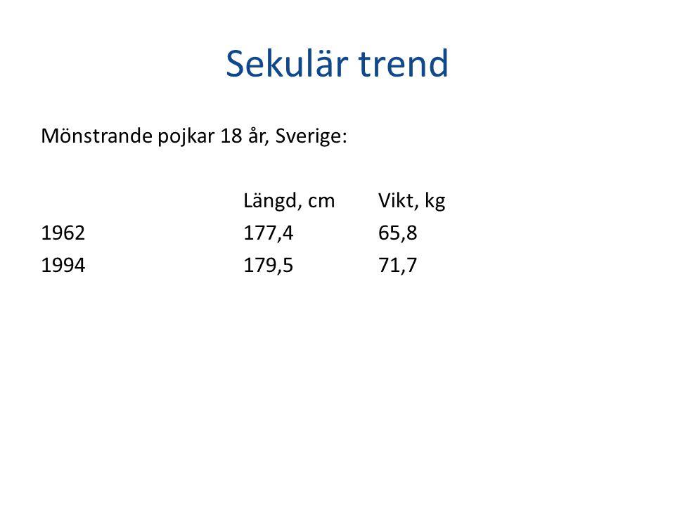 Sekulär trend Mönstrande pojkar 18 år, Sverige: Längd, cmVikt, kg 1962 177,4 65,8 1994179,571,7