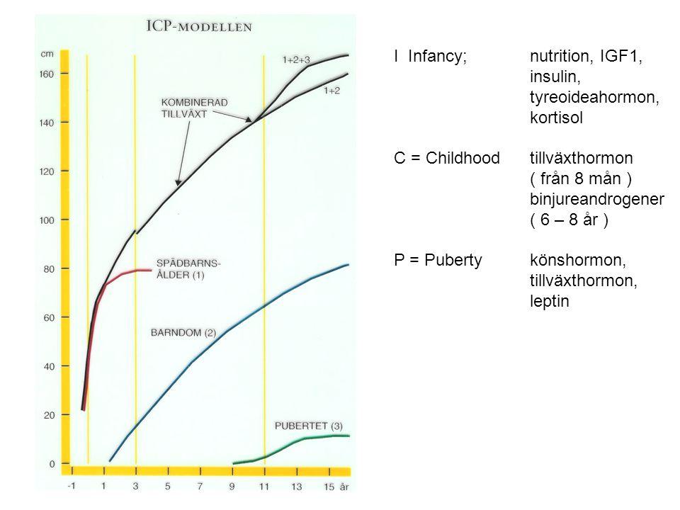 ICP Modellen I Infancy; nutrition, IGF1, insulin, tyreoideahormon, kortisol C = Childhoodtillväxthormon ( från 8 mån ) binjureandrogener ( 6 – 8 år ) P = Pubertykönshormon, tillväxthormon, leptin