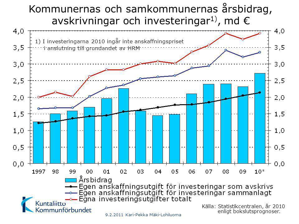 9.2.2011 Kari-Pekka Mäki-Lohiluoma Kommunernas och samkommunernas årsbidrag, avskrivningar och investeringar 1), md € Källa: Statistikcentralen, år 2010 enligt bokslutsprognoser.